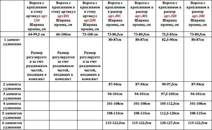 SAFE&CARE комплект элементов удлинения  к воротам 2шт   белый от olant-shop.ru