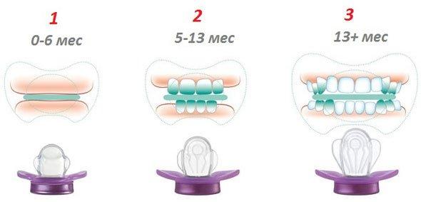 NIP соска-пустышка №3 МиссДенти с крылышками силикон 13+ мес. Пятые Зубки